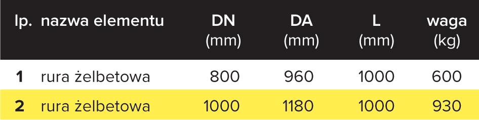 Rury betonowe 800-1000